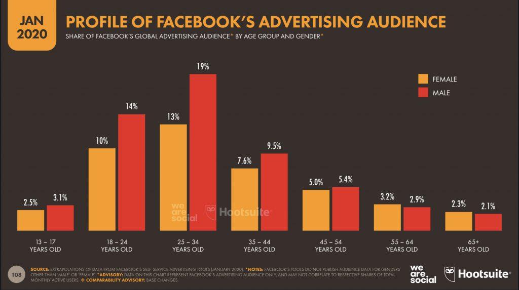 ควรใช้ตัวช่วยอะไร ยิงแอด Facebook ให้เกิดยอดขายจริง!