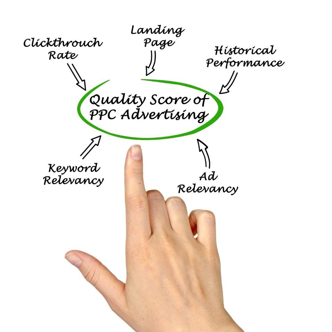 3 ปัจจัยที่ส่งผลต่อ Quality Score ในการทำโฆษณา Google Ads